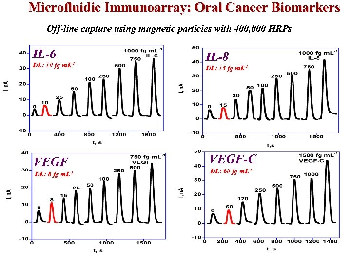 Microfluidic Immunoarray: Oral Cancer Biomarkers Off-line capture using magnetic particles with 400, 000 HRPs