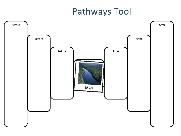 Pathways Tool Before After Before Tools for Reasoning Formative Assessments After Before After
