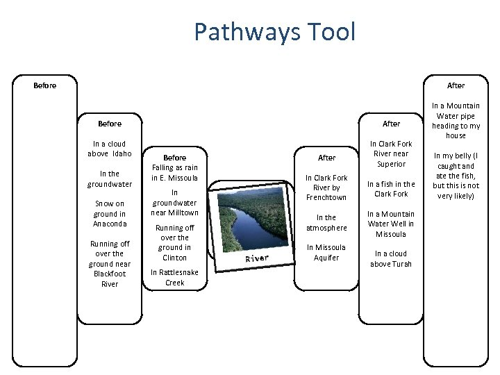 Pathways Tool Before Tools for Reasoning After Before After In a cloud above Idaho