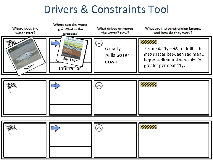 Drivers & Constraints Tool Gravity – pulls water down Tools for Reasoning Infiltration Formative