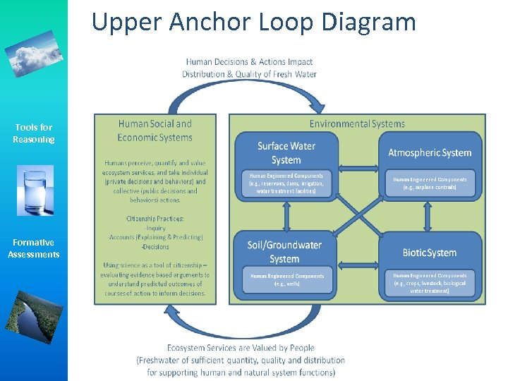 Upper Anchor Loop Diagram Tools for Reasoning Formative Assessments