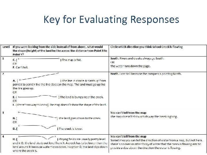 Key for Evaluating Responses Tools for Reasoning Formative Assessments