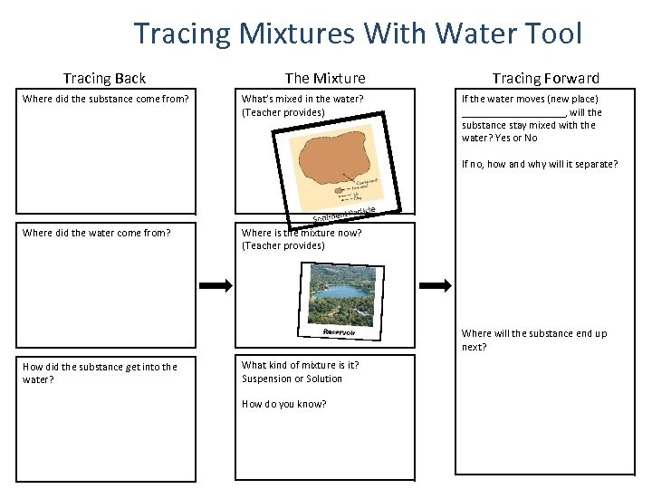 Tracing Mixtures With Water Tool Tracing Back Where did the substance come from? The
