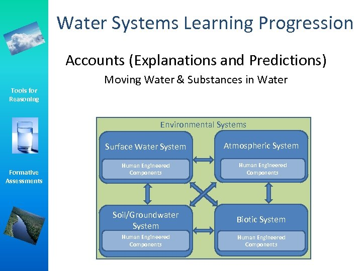 Water Systems Learning Progression Accounts (Explanations and Predictions) Tools for Reasoning Moving Water &