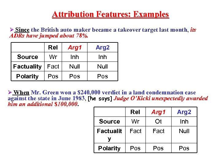 Attribution Features: Examples Ø Since the British auto maker became a takeover target last