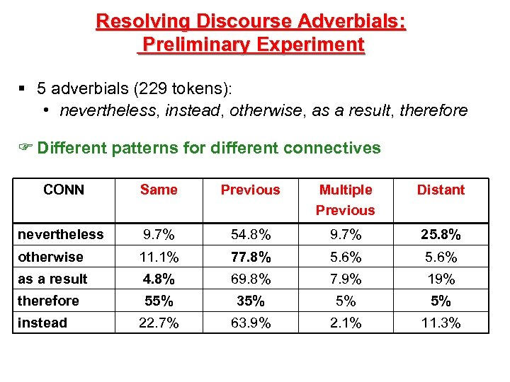 Resolving Discourse Adverbials: Preliminary Experiment § 5 adverbials (229 tokens): • nevertheless, instead, otherwise,