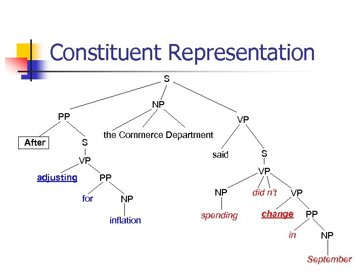Constituent Representation S NP PP After VP S the Commerce Department said VP adjusting