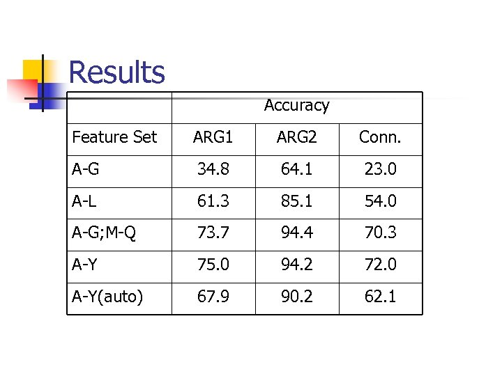 Results Accuracy Feature Set ARG 1 ARG 2 Conn. A-G 34. 8 64. 1