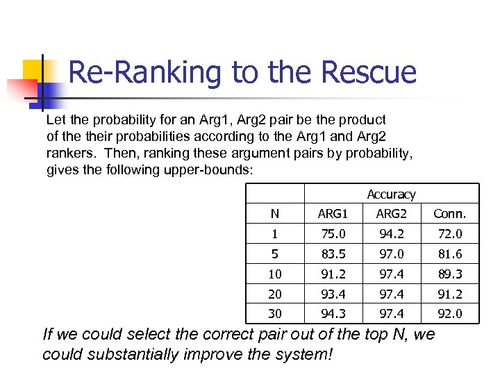 Re-Ranking to the Rescue Let the probability for an Arg 1, Arg 2 pair