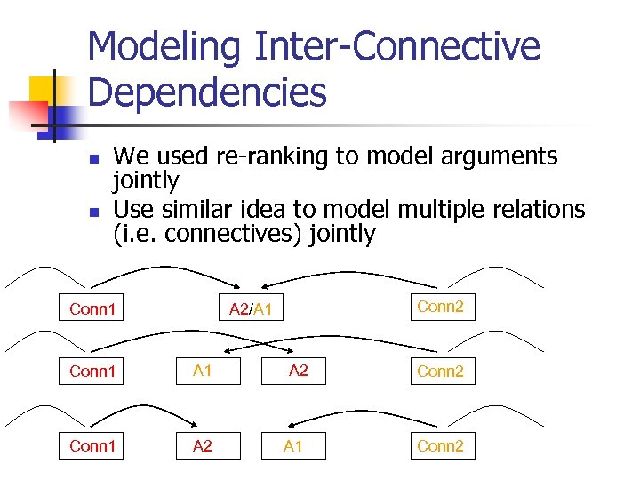 Modeling Inter-Connective Dependencies n n We used re-ranking to model arguments jointly Use similar