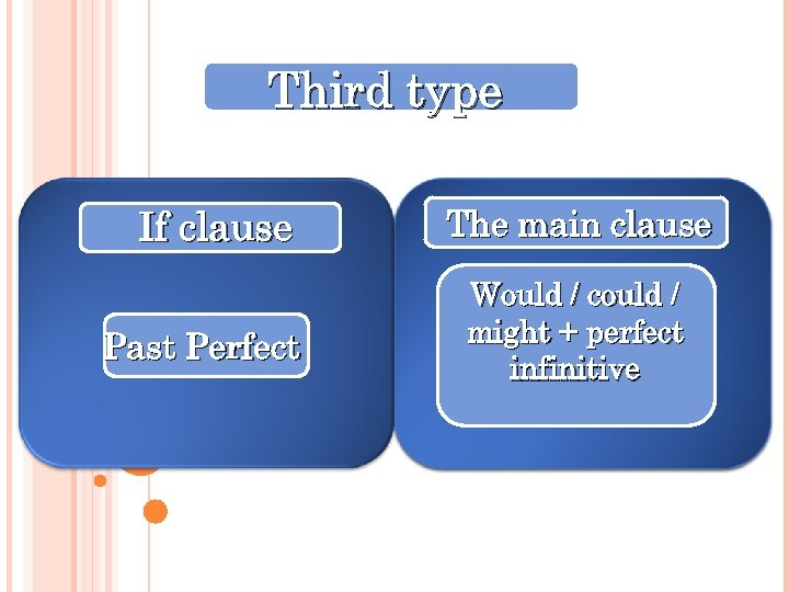 Third type If clause Past Perfect The main clause Would / could / might
