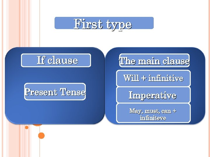 First type If clause The main clause Will + infinitive Present Tense Imperative May,