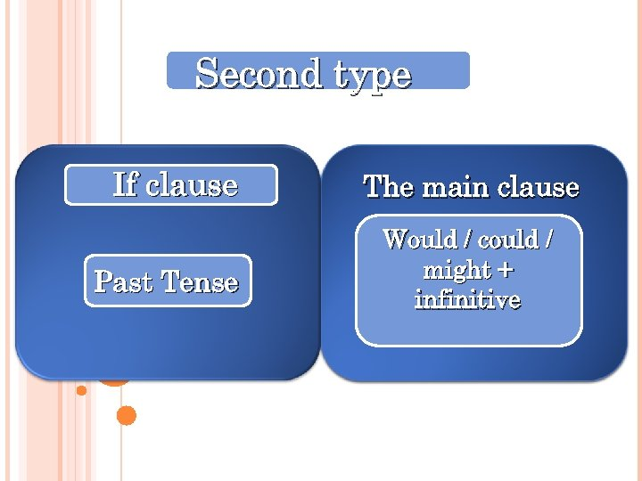 Second type If clause Past Tense The main clause Would / could / might