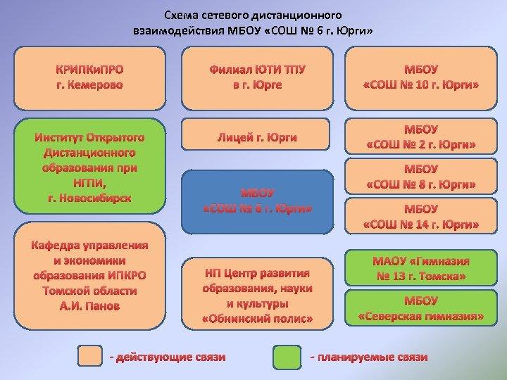 Схема сетевого дистанционного взаимодействия МБОУ «СОШ № 6 г. Юрги» КРИПКи. ПРО г. Кемерово