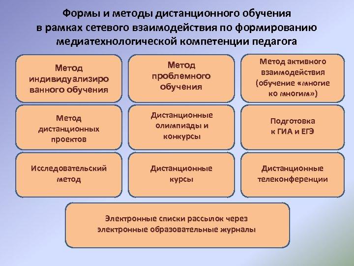 Формы и методы дистанционного обучения в рамках сетевого взаимодействия по формированию медиатехнологической компетенции педагога