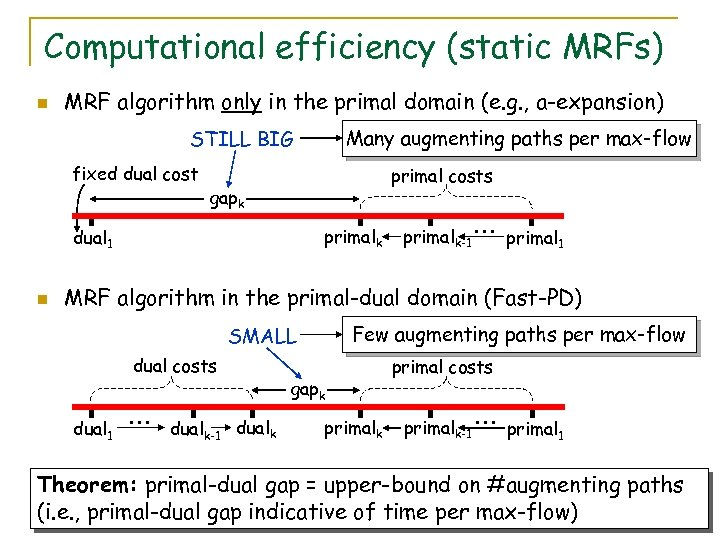Computational efficiency (static MRFs) n MRF algorithm only in the primal domain (e. g.
