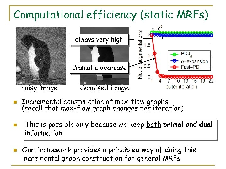 Computational efficiency (static MRFs) always very high dramatic decrease noisy image n n n