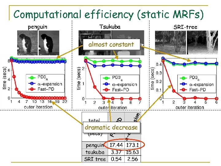 Computational efficiency (static MRFs) penguin Tsukuba almost constant dramatic decrease SRI-tree