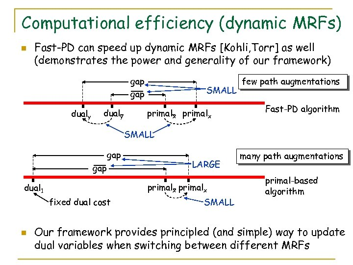 Computational efficiency (dynamic MRFs) n Fast-PD can speed up dynamic MRFs [Kohli, Torr] as