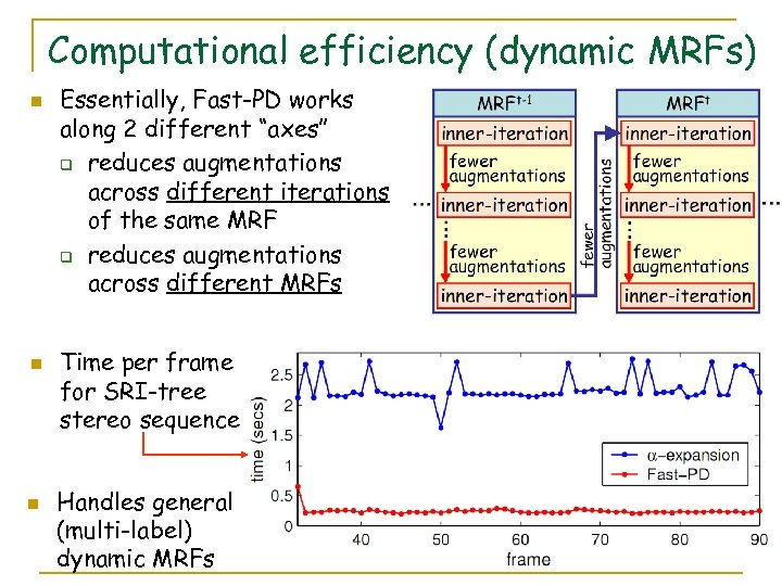 "Computational efficiency (dynamic MRFs) n n n Essentially, Fast-PD works along 2 different ""axes"""