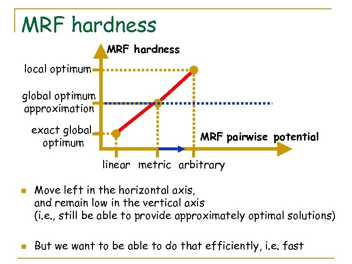 MRF hardness local optimum global optimum approximation exact global optimum MRF pairwise potential linear