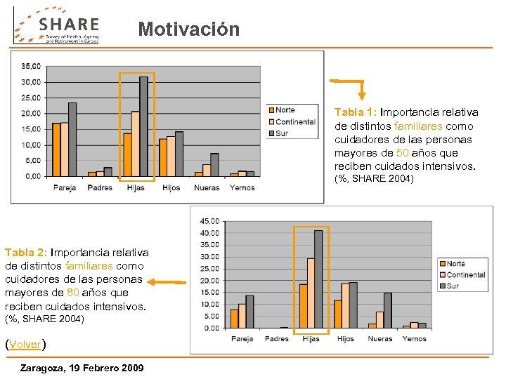 Motivación Tabla 1: Importancia relativa de distintos familiares como cuidadores de las personas mayores