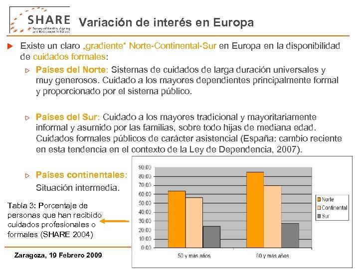 """Variación de interés en Europa u Existe un claro """"gradiente"""" Norte-Continental-Sur en Europa en"""