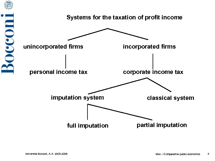 Systems for the taxation of profit income unincorporated firms personal income tax imputation system