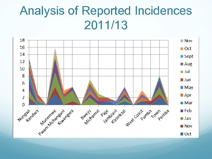 Analysis of Reported Incidences 2011/13