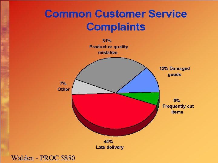 Common Customer Service Complaints 31% Product or quality mistakes 12% Damaged goods 7% Other