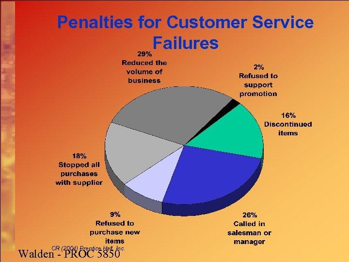 Penalties for Customer Service Failures CR (2004) Prentice Hall, Inc. Walden - PROC 5850