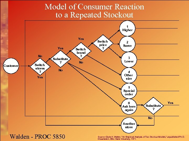 Model of Consumer Reaction to a Repeated Stockout 1 Higher Yes No Customer Switch