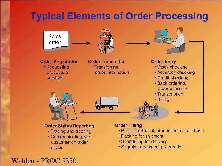 Typical Elements of Order Processing Walden - PROC 5850