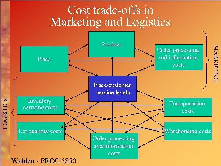 Cost trade-offs in Marketing and Logistics Price Order processing and information costs LOGISTICS Place/customer
