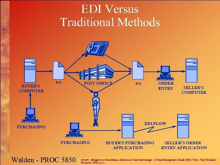 EDI Versus Traditional Methods BUYER'S COMPUTER PO POST OFFICE ORDER ENTRY PO SELLER'S COMPUTER