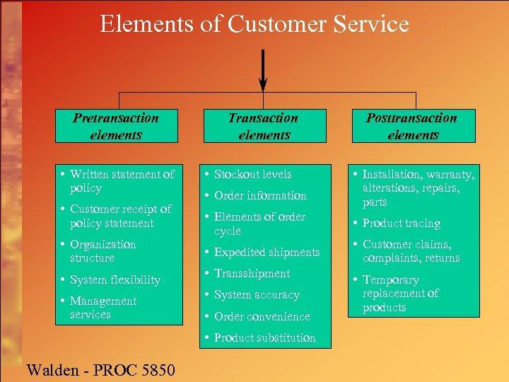 Elements of Customer Service Pretransaction elements • Written statement of policy • Customer receipt