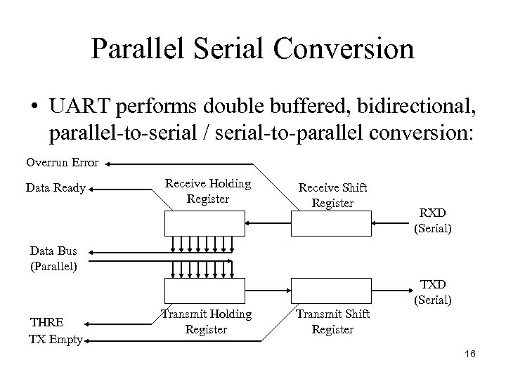 Parallel Serial Conversion • UART performs double buffered, bidirectional, parallel-to-serial / serial-to-parallel conversion: Overrun