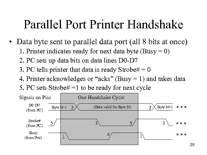 Parallel Port Printer Handshake • Data byte sent to parallel data port (all 8