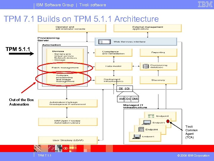 IBM Software Group | Tivoli software TPM 7. 1 Builds on TPM 5. 1.