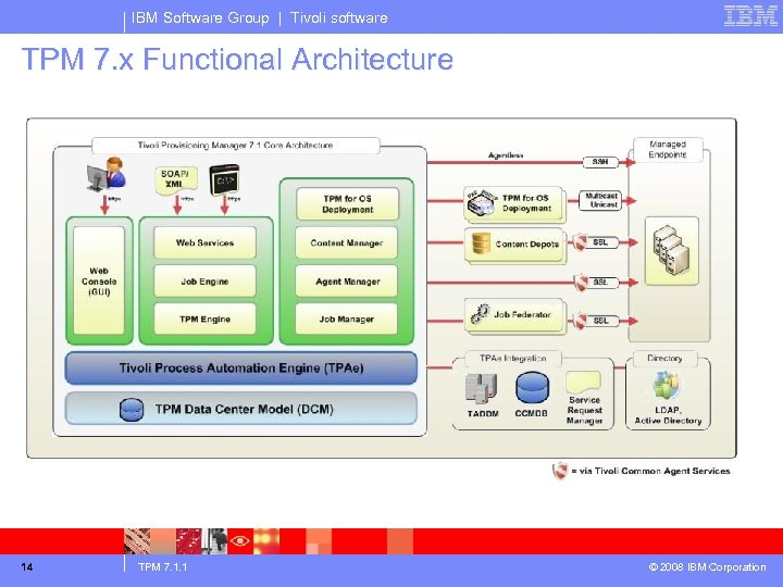 IBM Software Group | Tivoli software TPM 7. x Functional Architecture 14 TPM 7.