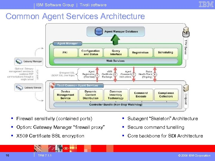 IBM Software Group | Tivoli software Common Agent Services Architecture § Firewall sensitivity (contained