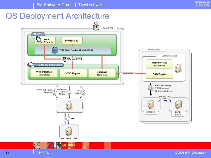 IBM Software Group | Tivoli software OS Deployment Architecture 18 TPM 7. 1. 1