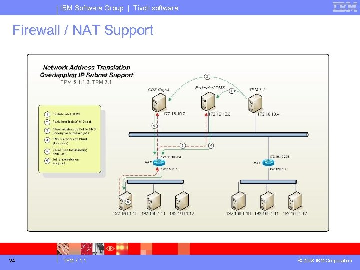 IBM Software Group | Tivoli software Firewall / NAT Support 24 TPM 7. 1.