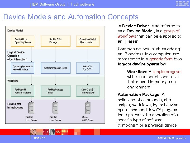 IBM Software Group | Tivoli software Device Models and Automation Concepts A Device Driver,