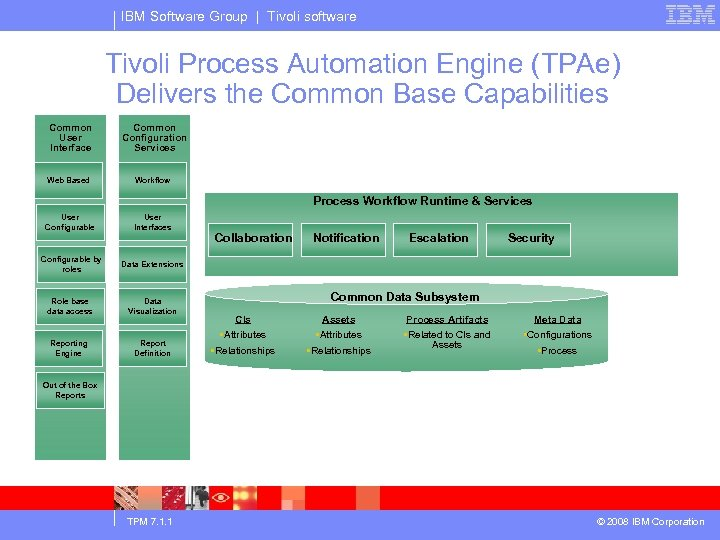 IBM Software Group | Tivoli software Tivoli Process Automation Engine (TPAe) Delivers the Common