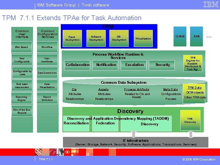 IBM Software Group | Tivoli software TPM 7. 1. 1 Extends TPAe for Task