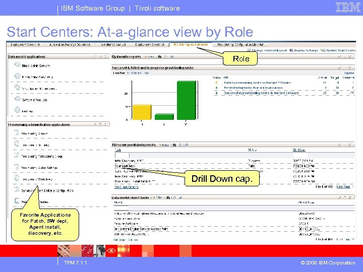 IBM Software Group | Tivoli software Start Centers: At-a-glance view by Role Drill Down