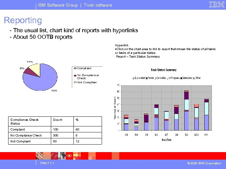 IBM Software Group | Tivoli software Reporting - The usual list, chart kind of