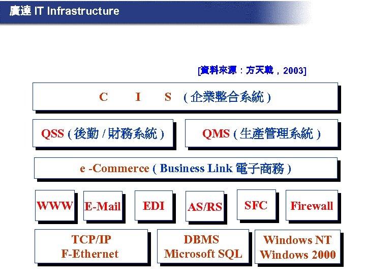 廣達 IT Infrastructure [資料來源:方天戟,2003] C I S QSS ( 後勤 / 財務系統 ) (