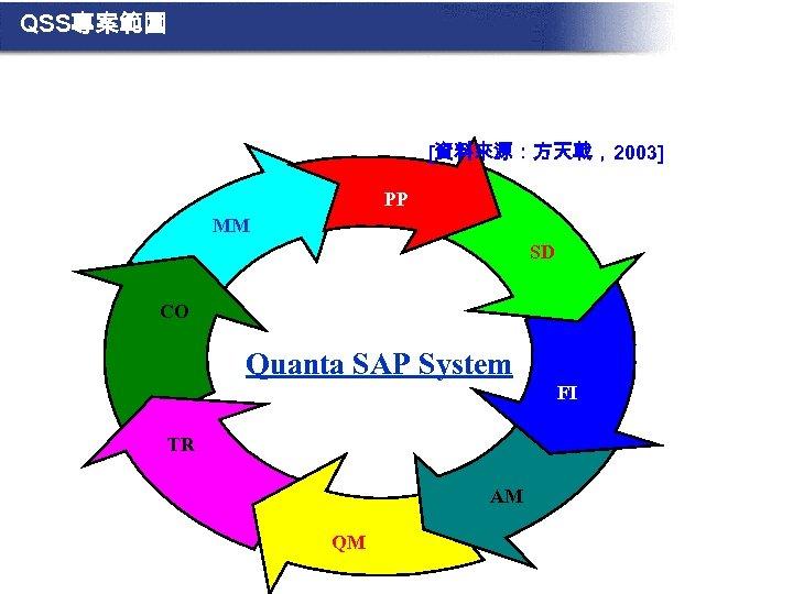 QSS專案範圍 [資料來源:方天戟,2003] PP MM SD CO Quanta SAP System FI TR AM QM